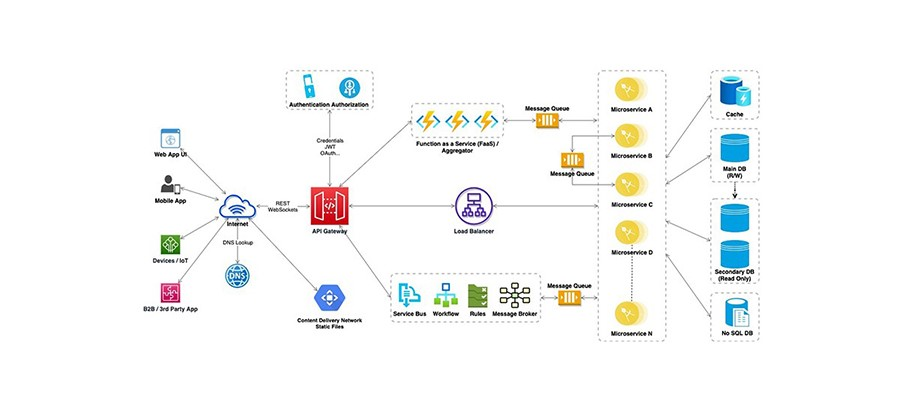 How to build Scalable and Robust Enterprise Web Application?